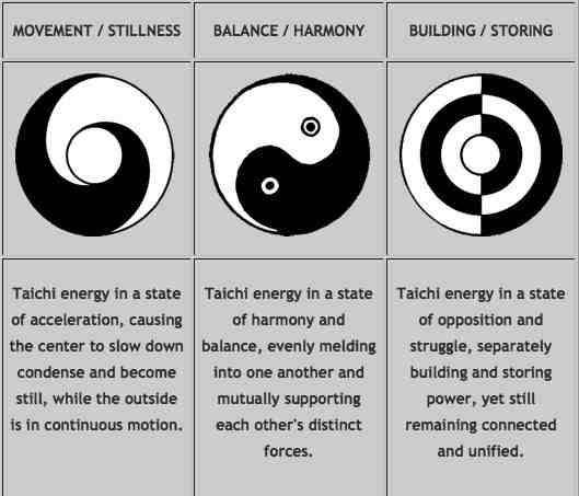the principles and importance of taoism However, with acknowledgement of the limitations of language, the definition of  tao can be said to be the principle underlying the natural order.