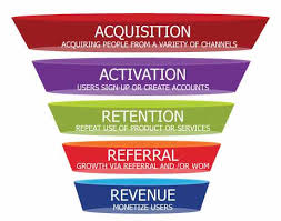 Influencer Marketing - What Is GrowthHacking